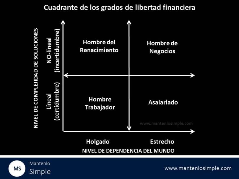 Cuadrante de los grados de libertad financiera, según las soluciones que busquemos y el tipo de relaciones que establecemos con el mundo.